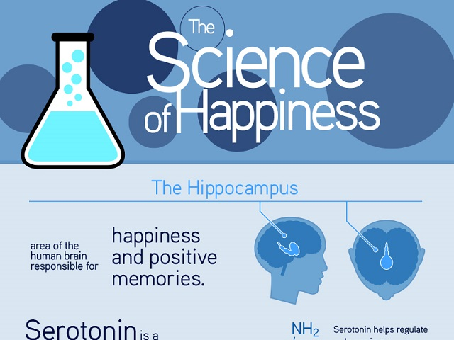 Science_of_Happiness_Infographic_2_800