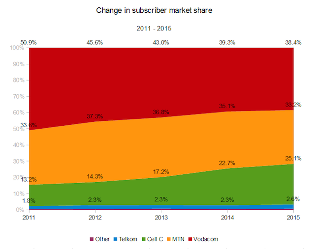 South-African-subscriber-market-share-2011-2015
