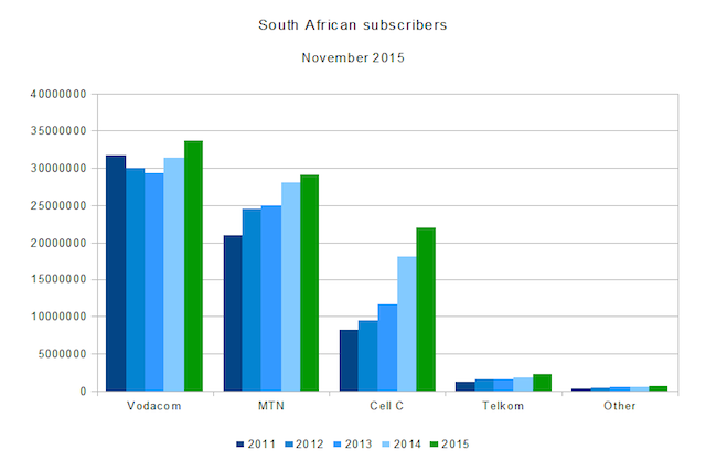 South-African-subscriber-numbers-November-2015