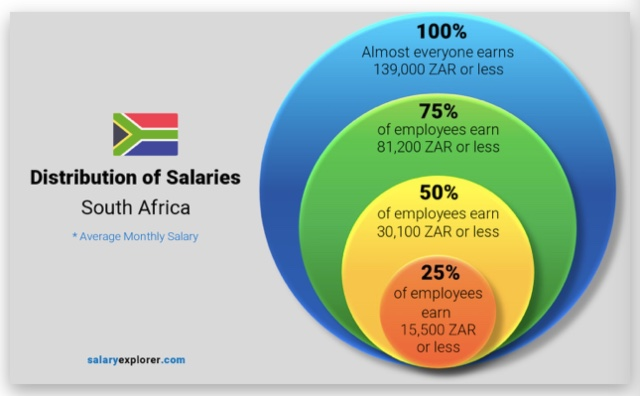 jobs South Africa